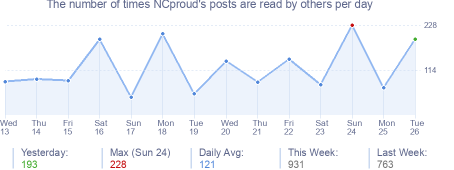 How many times NCproud's posts are read daily