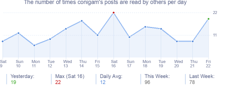 How many times conigam's posts are read daily