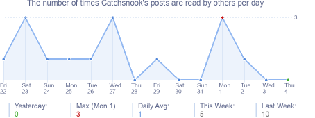 How many times Catchsnook's posts are read daily