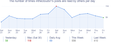 How many times intheclouds1's posts are read daily