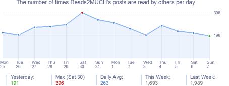 How many times Reads2MUCH's posts are read daily