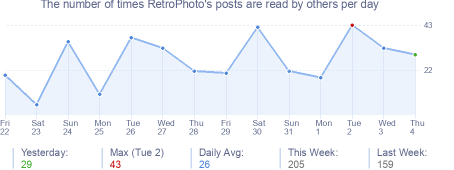 How many times RetroPhoto's posts are read daily