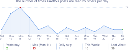 How many times PAV85's posts are read daily