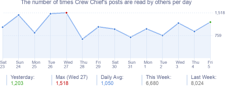 How many times Crew Chief's posts are read daily