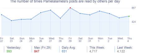 How many times PamelaIamela's posts are read daily