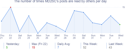 How many times MD2SC's posts are read daily