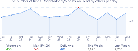 How many times RogerAnthony's posts are read daily