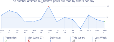 How many times RJ_Smith's posts are read daily