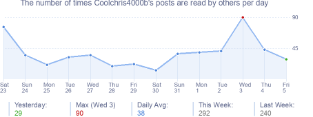 How many times Coolchris4000b's posts are read daily