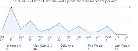 How many times EarthItinerant's posts are read daily