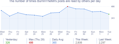How many times BurnInTheMil's posts are read daily