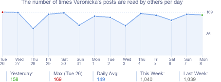 How many times Veronicka's posts are read daily