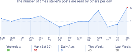How many times steller's posts are read daily