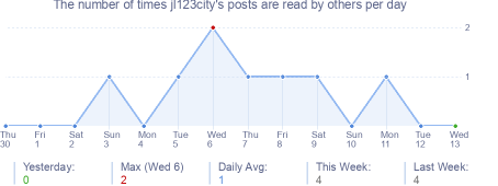 How many times jl123city's posts are read daily