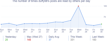How many times duffy68's posts are read daily