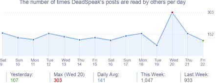 How many times DeadSpeak's posts are read daily