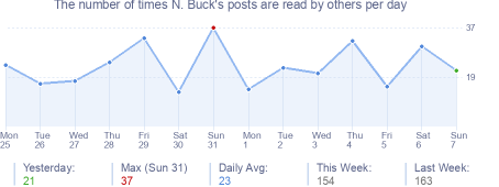 How many times N. Buck's posts are read daily
