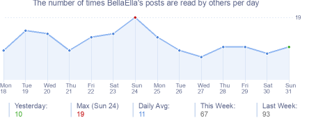 How many times BellaElla's posts are read daily
