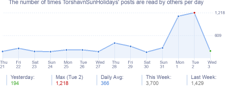 How many times TorshavnSunHolidays's posts are read daily