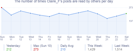 How many times Claire_F's posts are read daily