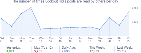 How many times Lookout Kid's posts are read daily