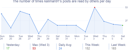 How many times kaliman91's posts are read daily