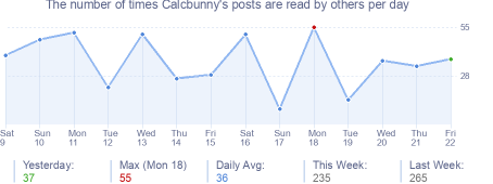 How many times Calcbunny's posts are read daily
