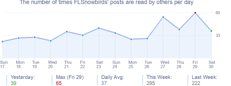 How many times FLSnowbirds's posts are read daily