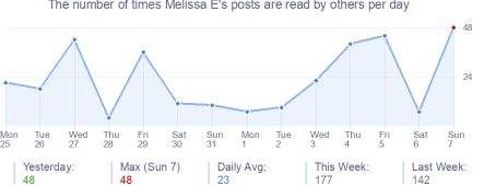 How many times Melissa E's posts are read daily