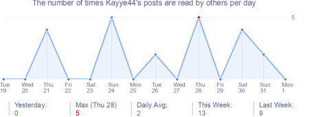 How many times Kayye44's posts are read daily