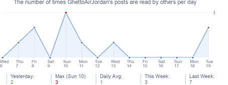 How many times GhettoAirJordan's posts are read daily