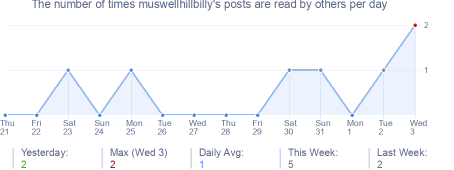 How many times muswellhillbilly's posts are read daily