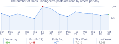 How many times FindingZen's posts are read daily