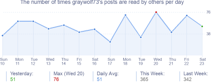 How many times graywolf73's posts are read daily