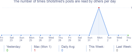 How many times Shotsfired's posts are read daily