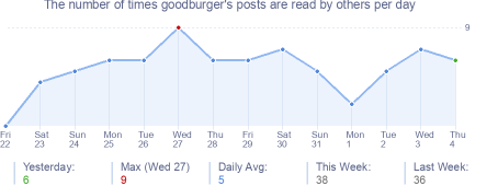 How many times goodburger's posts are read daily