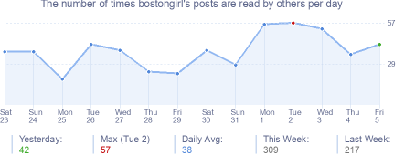 How many times bostongirl's posts are read daily
