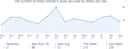 How many times Scholar's posts are read daily