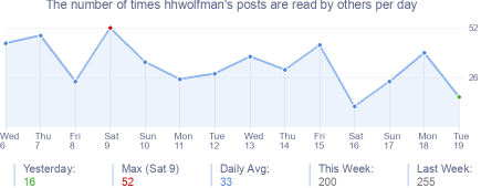 How many times hhwolfman's posts are read daily