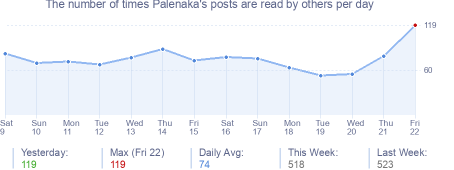 How many times Palenaka's posts are read daily