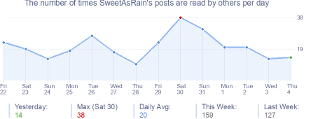 How many times SweetAsRain's posts are read daily