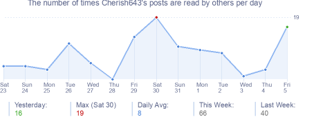 How many times Cherish643's posts are read daily