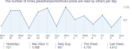 How many times plessthanpointohfive's posts are read daily