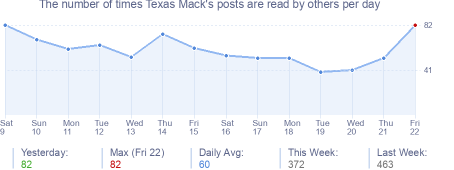 How many times Texas Mack's posts are read daily
