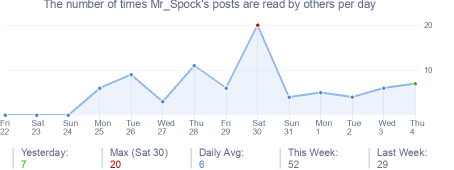 How many times Mr_Spock's posts are read daily
