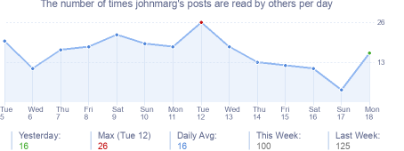 How many times johnmarg's posts are read daily