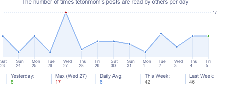 How many times tetonmom's posts are read daily