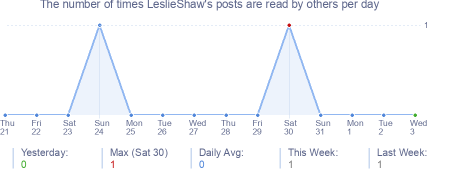 How many times LeslieShaw's posts are read daily