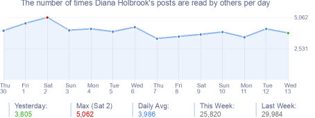 How many times Diana Holbrook's posts are read daily