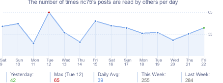 How many times ric75's posts are read daily
